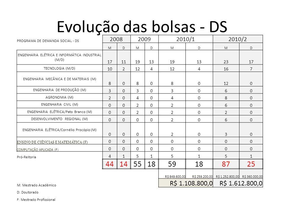 Evolução das bolsas - DS