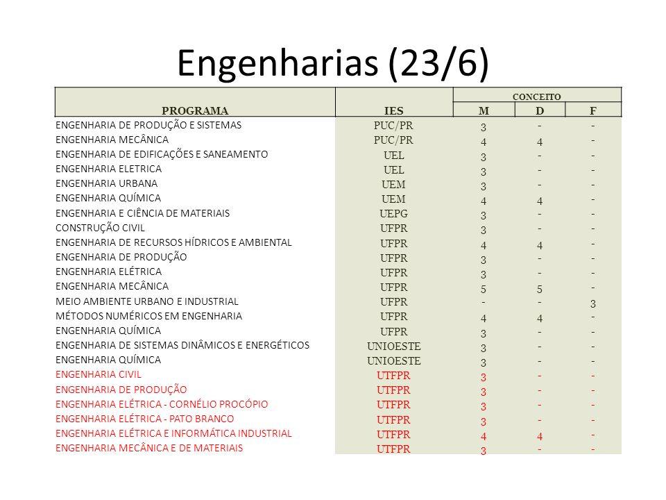 Engenharias (23/6) ENGENHARIA DE PRODUÇÃO E SISTEMAS