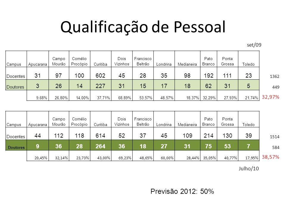 Qualificação de Pessoal