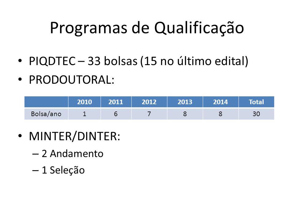 Programas de Qualificação