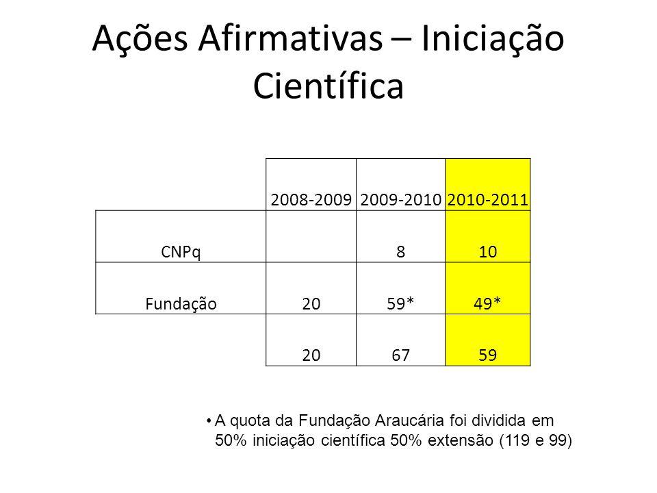 Ações Afirmativas – Iniciação Científica