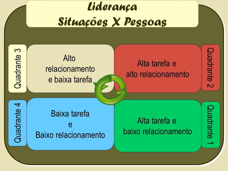 Liderança Situações X Pessoas Quadrante 3 Alto relacionamento