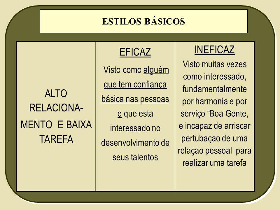 ALTO RELACIONA- MENTO E BAIXA TAREFA EFICAZ INEFICAZ ESTILOS BÁSICOS
