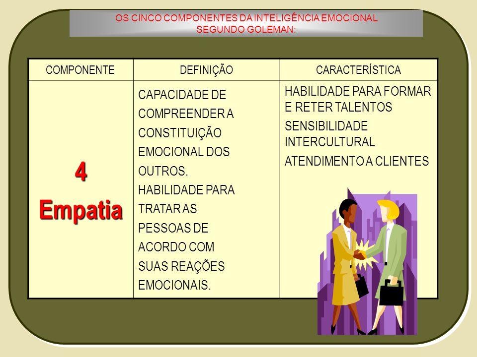 OS CINCO COMPONENTES DA INTELIGÊNCIA EMOCIONAL
