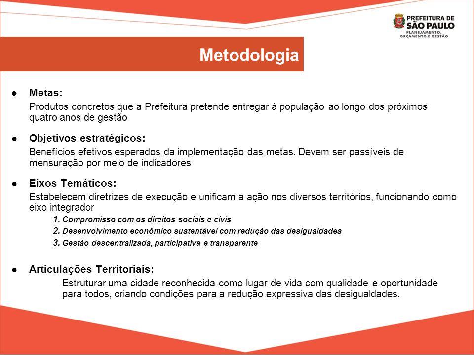 Metodologia Metas: Produtos concretos que a Prefeitura pretende entregar à população ao longo dos próximos quatro anos de gestão.