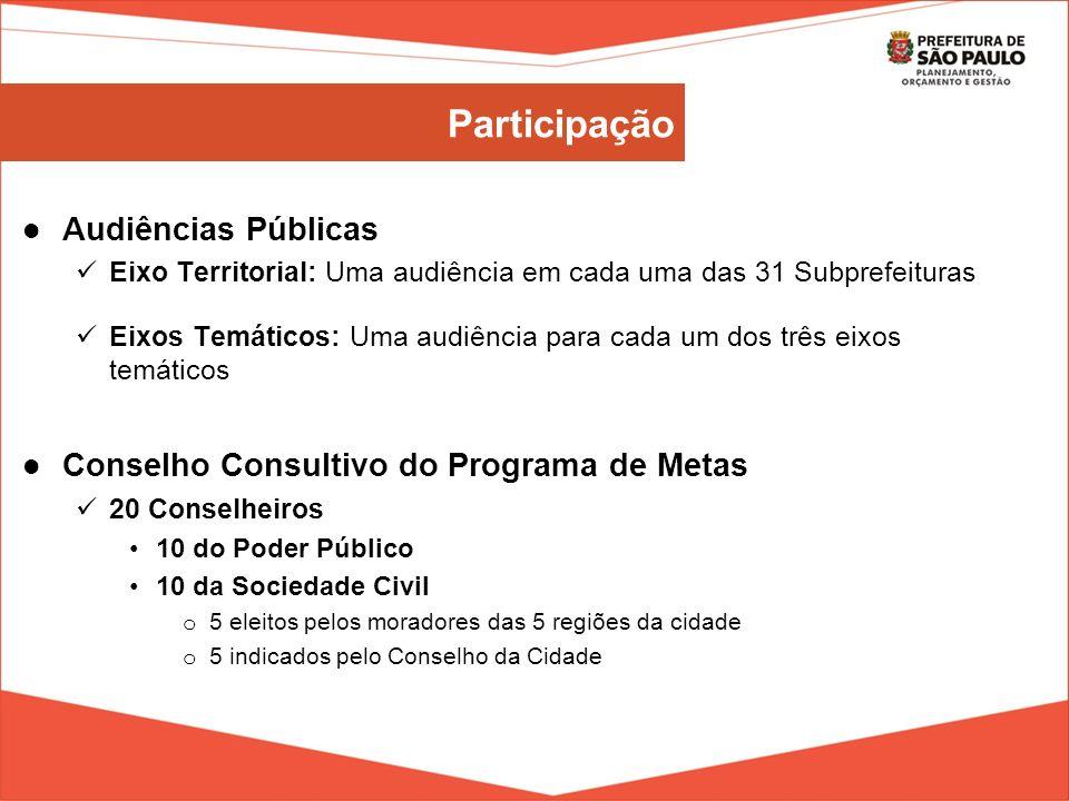 Participação Audiências Públicas