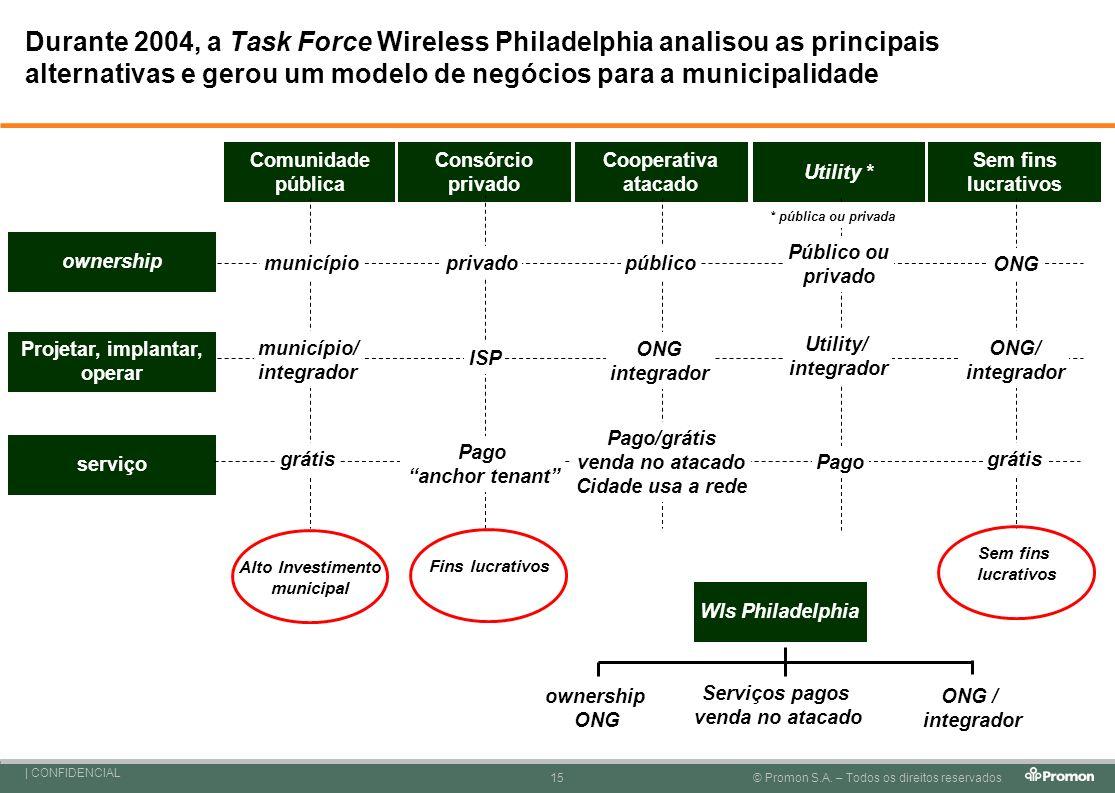 Durante 2004, a Task Force Wireless Philadelphia analisou as principais alternativas e gerou um modelo de negócios para a municipalidade