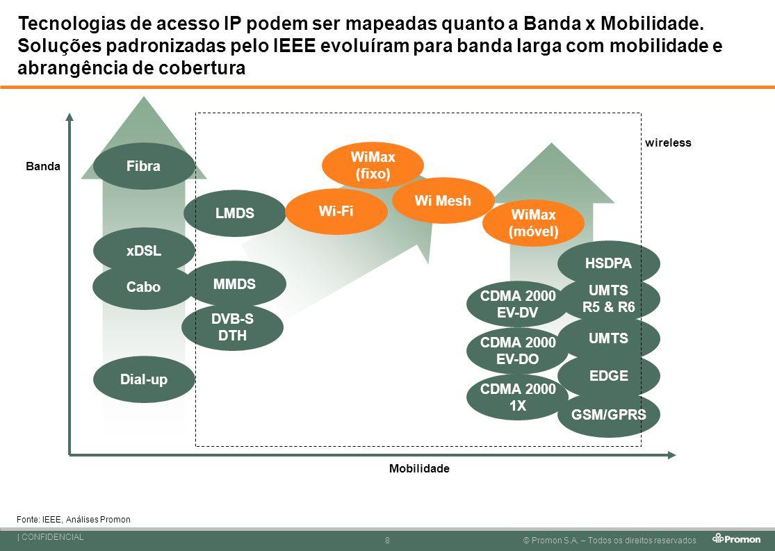 Tecnologias de acesso IP podem ser mapeadas quanto a Banda x Mobilidade. Soluções padronizadas pelo IEEE evoluíram para banda larga com mobilidade e abrangência de cobertura