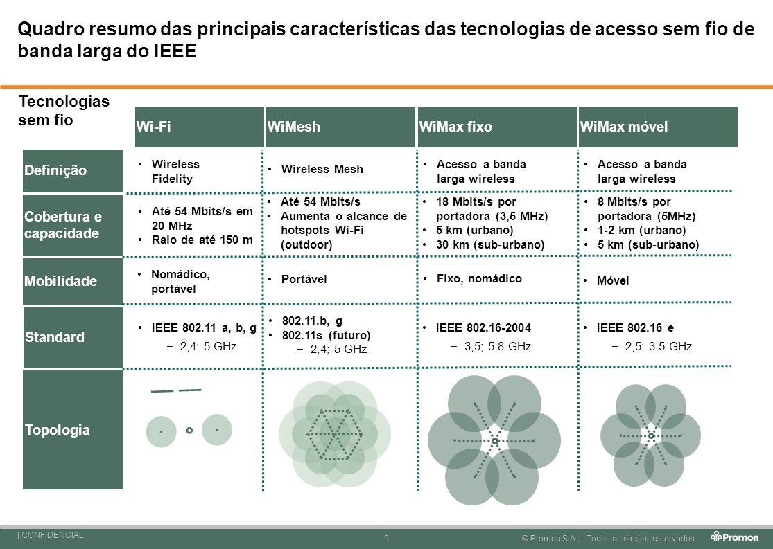 Quadro resumo das principais características das tecnologias de acesso sem fio de banda larga do IEEE