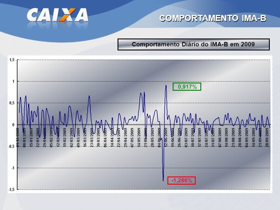 Comportamento Diário do IMA-B em 2009