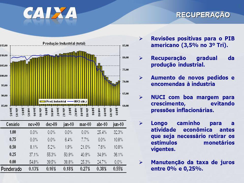 RECUPERAÇÃO Revisões positivas para o PIB americano (3,5% no 3º Tri).
