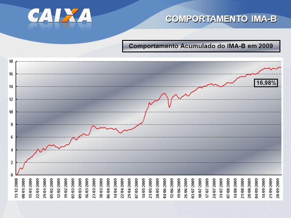 Comportamento Acumulado do IMA-B em 2009