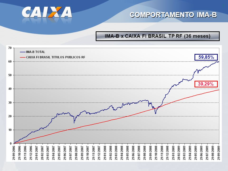 IMA-B x CAIXA FI BRASIL TP RF (36 meses)