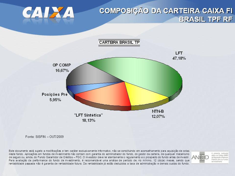 COMPOSIÇÃO DA CARTEIRA CAIXA FI BRASIL TPF RF