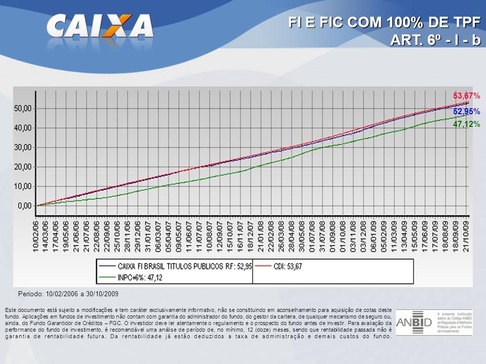 FI E FIC COM 100% DE TPF ART. 6º - I - b 53,67% 52,95% 47,12%