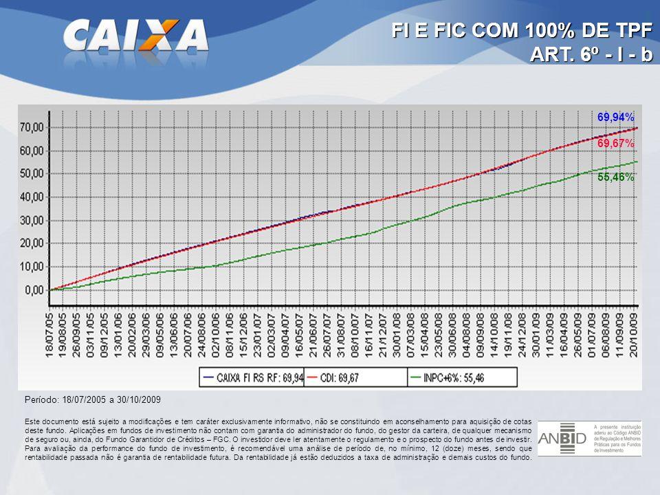 FI E FIC COM 100% DE TPF ART. 6º - I - b 69,94% 69,67% 55,46%