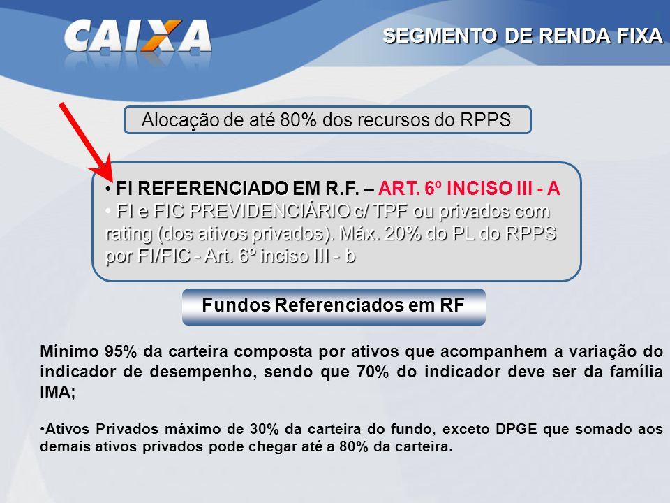 Fundos Referenciados em RF