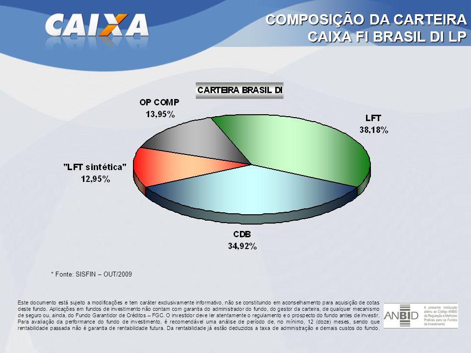 COMPOSIÇÃO DA CARTEIRA CAIXA FI BRASIL DI LP