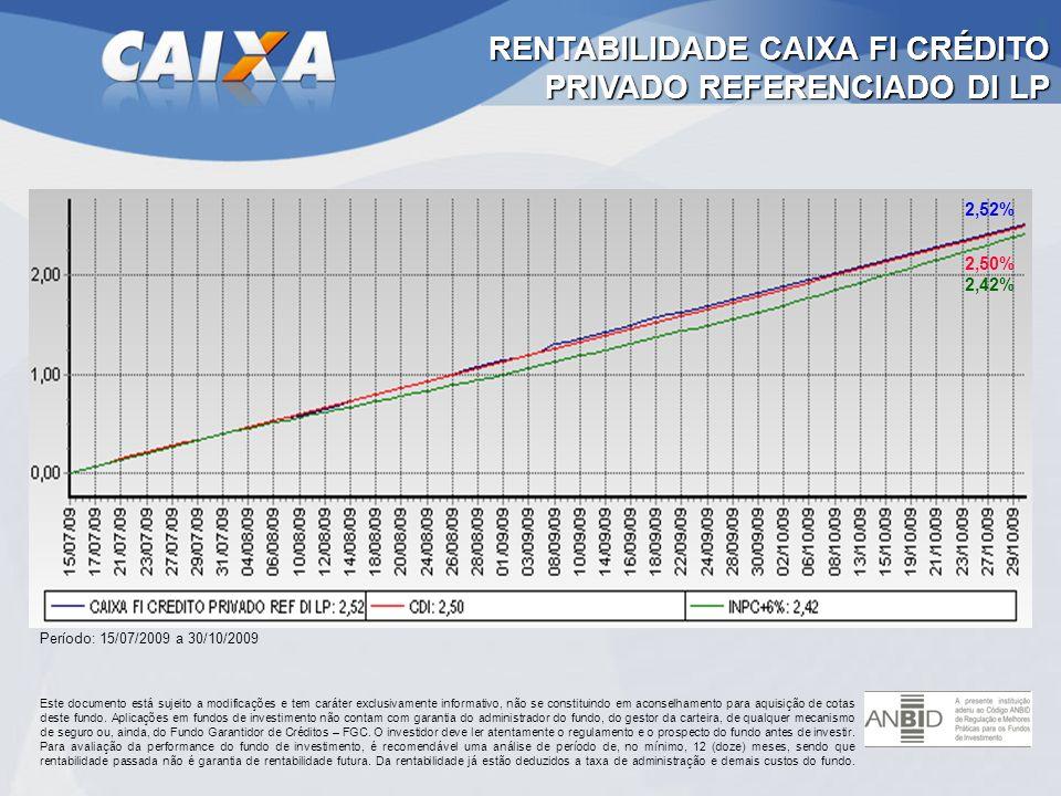 RENTABILIDADE CAIXA FI CRÉDITO PRIVADO REFERENCIADO DI LP