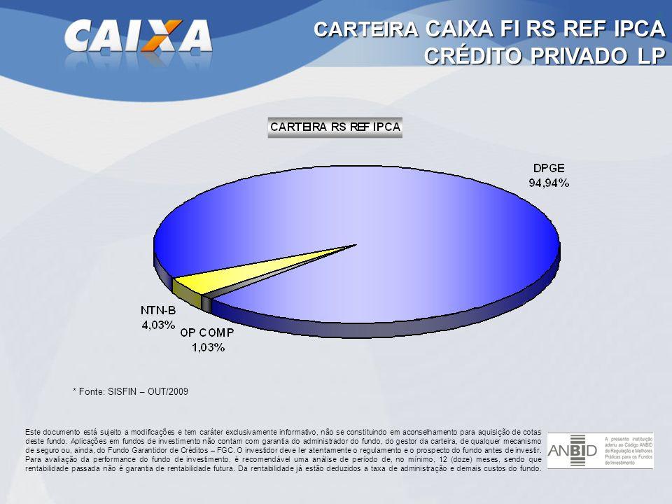 CARTEIRA CAIXA FI RS REF IPCA CRÉDITO PRIVADO LP