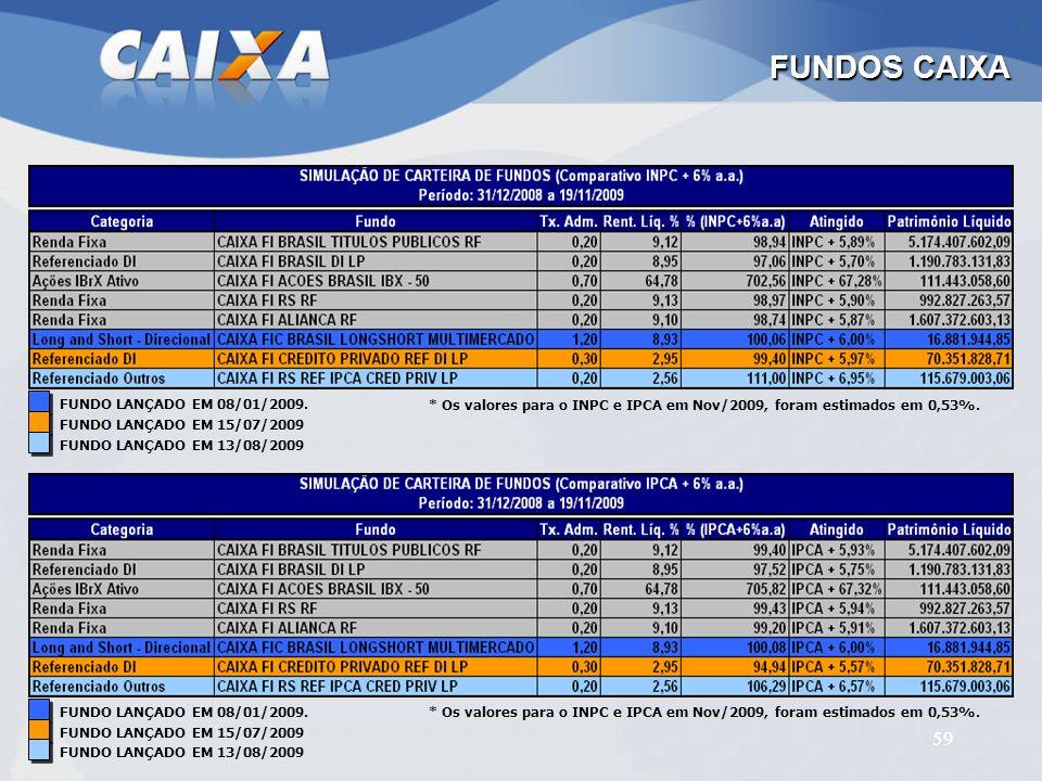FUNDOS CAIXA 59 FUNDO LANÇADO EM 08/01/2009.