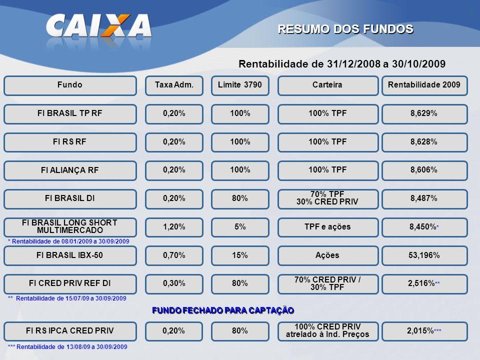 RESUMO DOS FUNDOS Rentabilidade de 31/12/2008 a 30/10/2009 Fundo