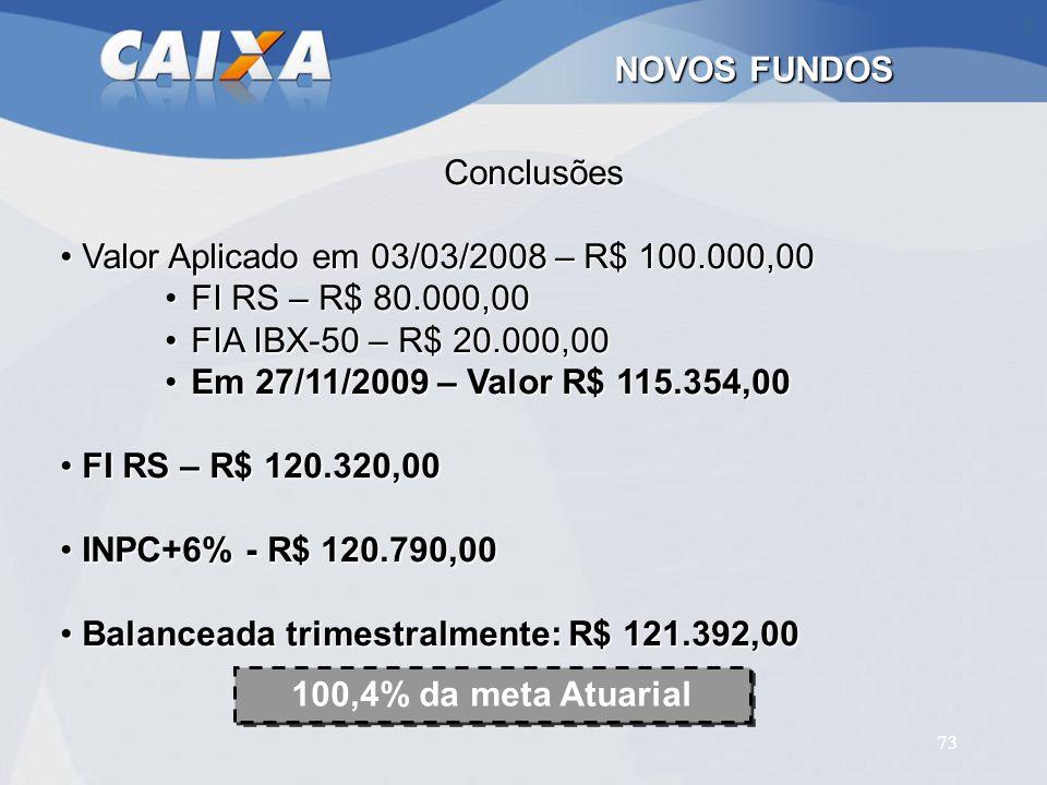 NOVOS FUNDOS 100,4% da meta Atuarial