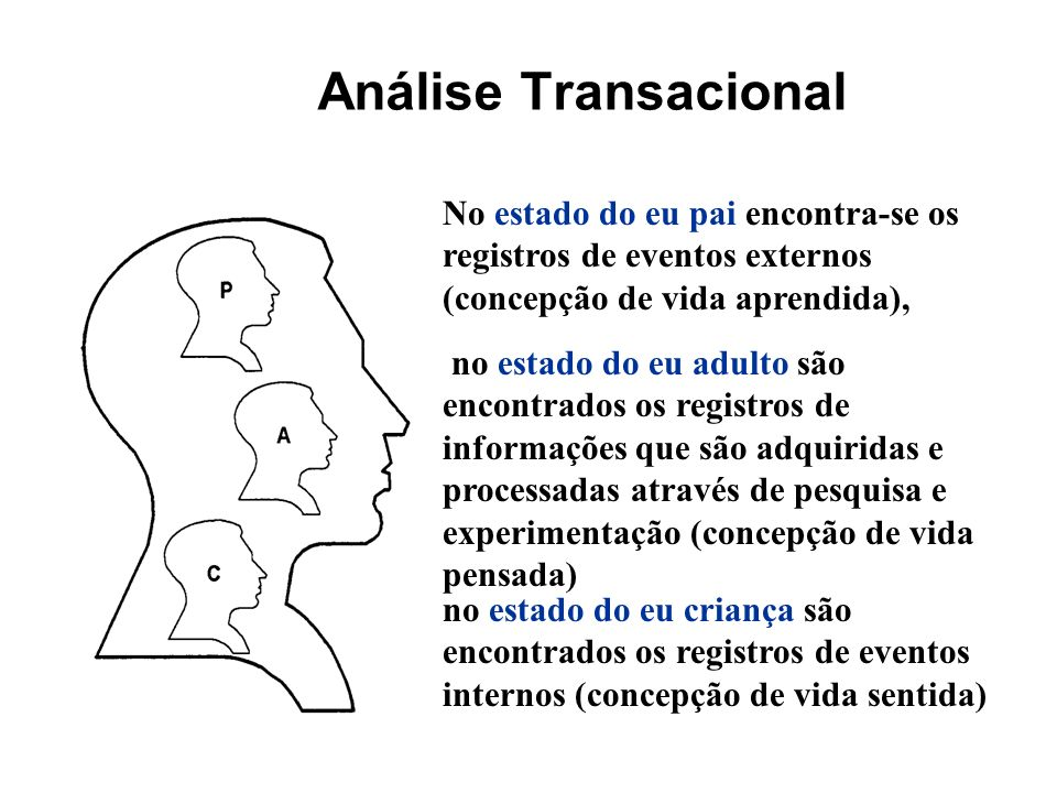 Análise TransacionalNo estado do eu pai encontra-se os registros de eventos externos (concepção de vida aprendida),