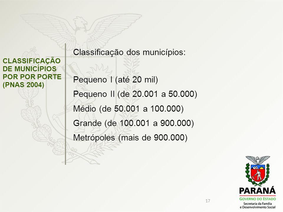 Classificação dos municípios: Pequeno I (até 20 mil)
