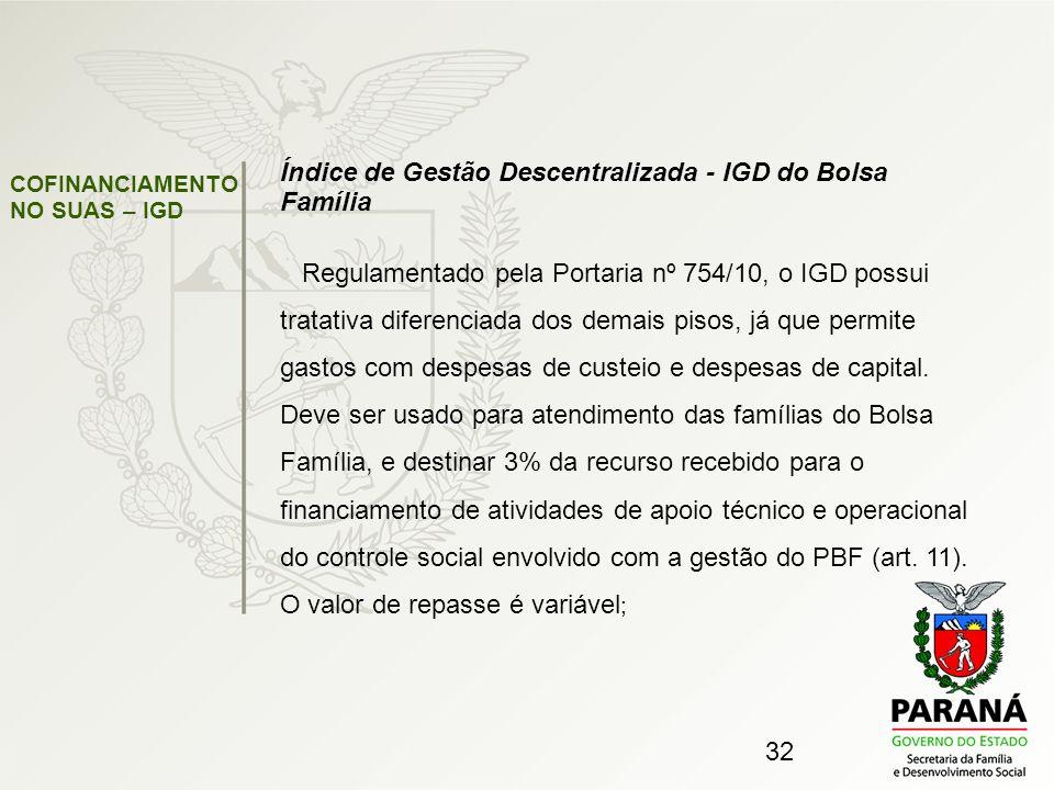 Índice de Gestão Descentralizada - IGD do Bolsa Família