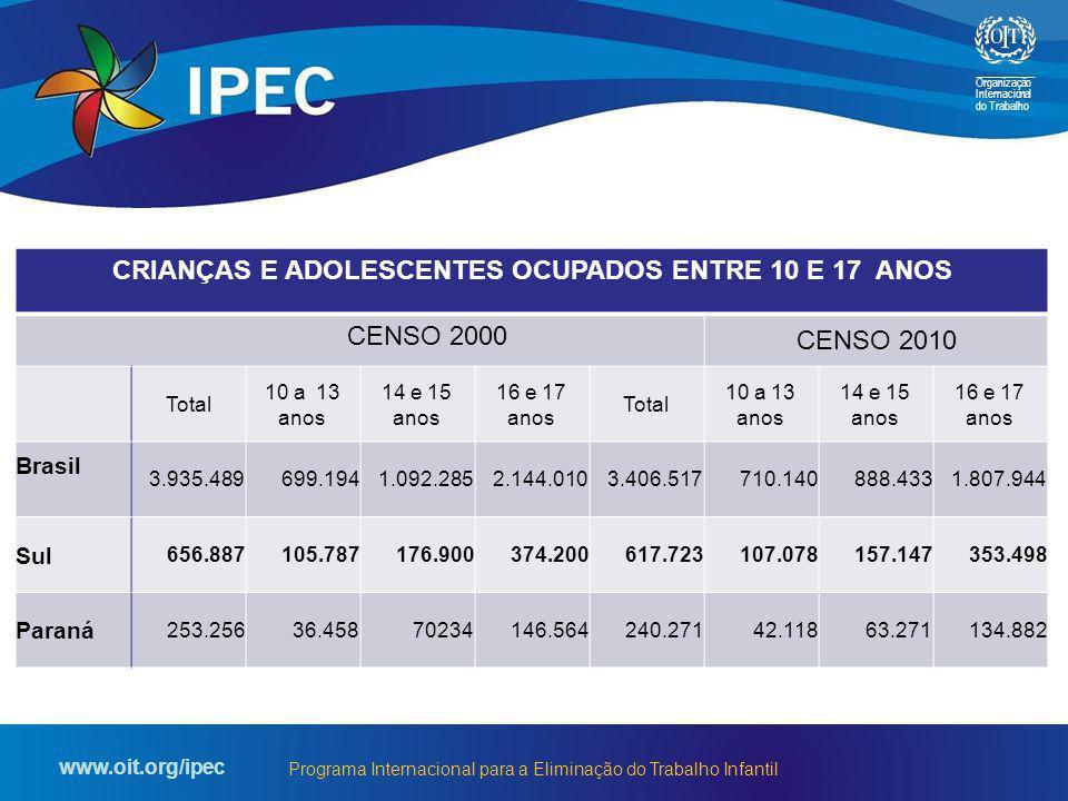 CRIANÇAS E ADOLESCENTES OCUPADOS ENTRE 10 E 17 ANOS