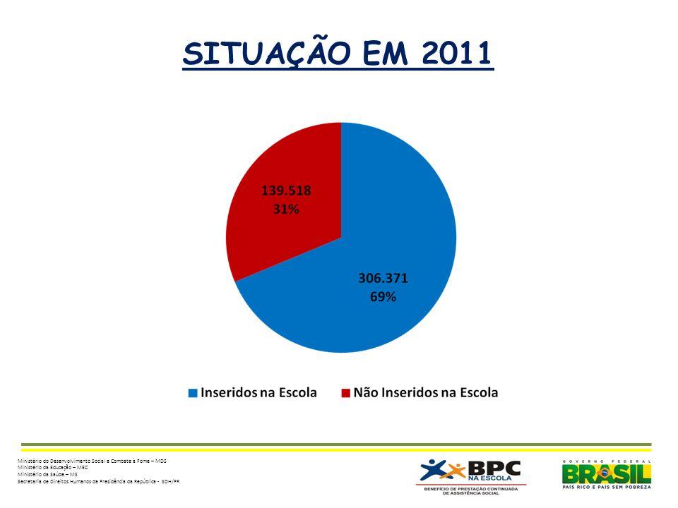 SITUAÇÃO EM 2011 Ministério do Desenvolvimento Social e Combate à Fome – MDS. Ministério da Educação – MEC.