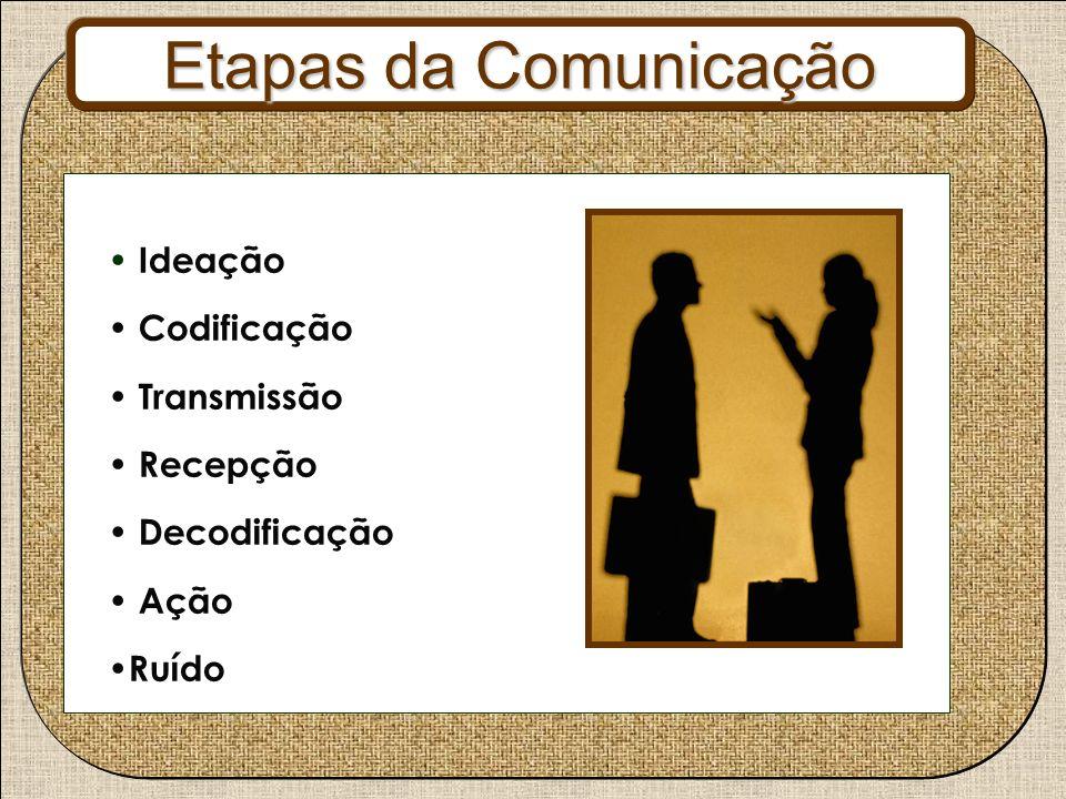 Etapas da Comunicação Ideação Codificação Transmissão Recepção