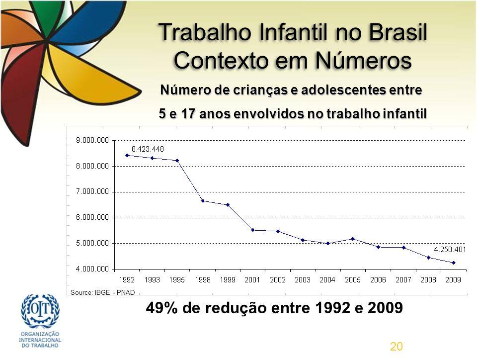 Trabalho Infantil no Brasil Contexto em Números