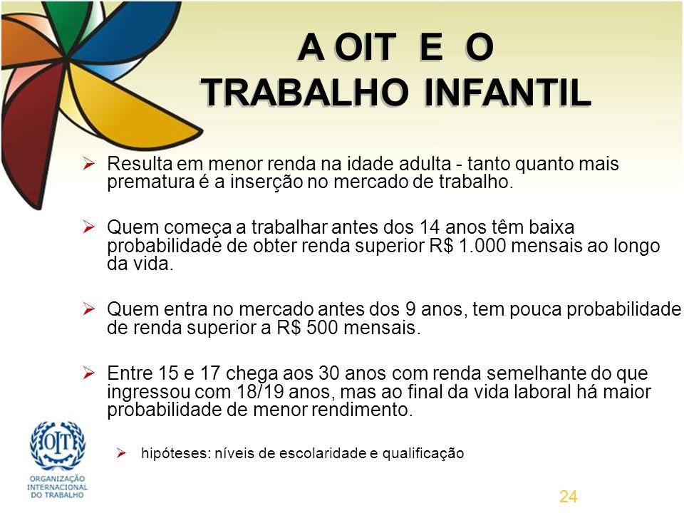 A OIT E O TRABALHO INFANTIL