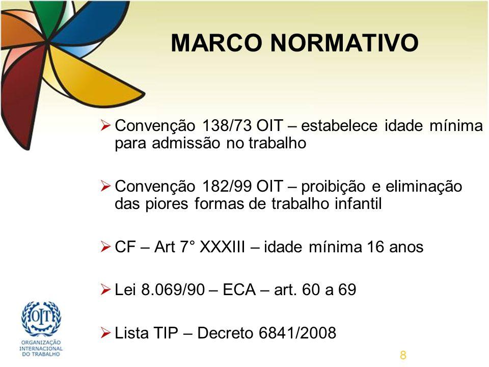 MARCO NORMATIVO Convenção 138/73 OIT – estabelece idade mínima para admissão no trabalho.