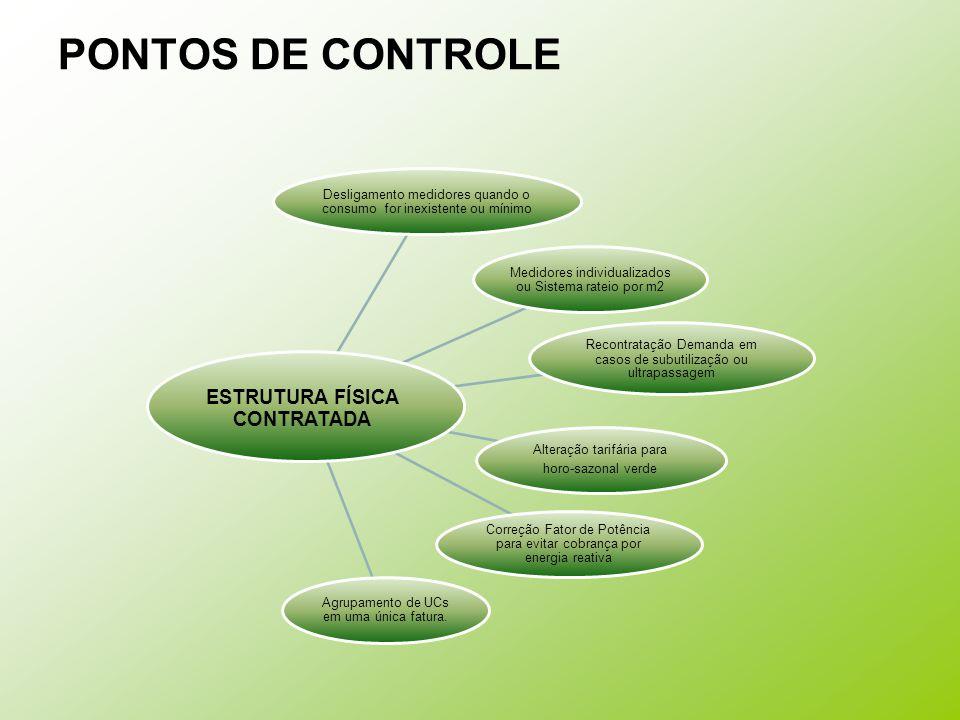 ESTRUTURA FÍSICA CONTRATADA
