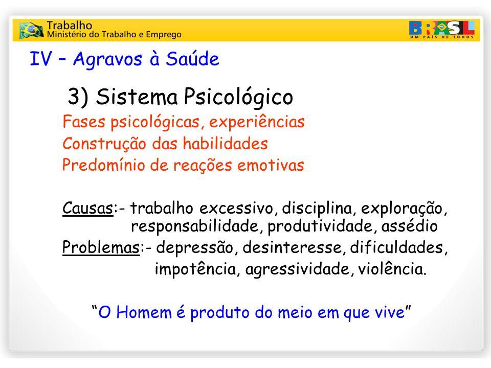 IV – Agravos à Saúde 3) Sistema Psicológico