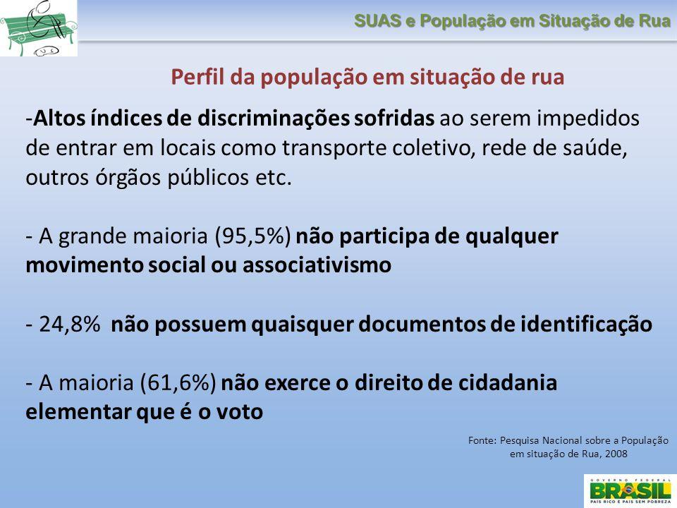 Fonte: Pesquisa Nacional sobre a População em situação de Rua, 2008