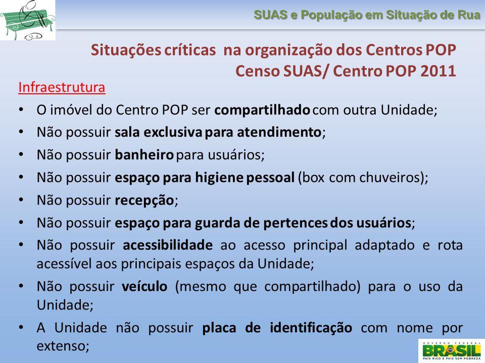 Situações críticas na organização dos Centros POP Censo SUAS/ Centro POP 2011
