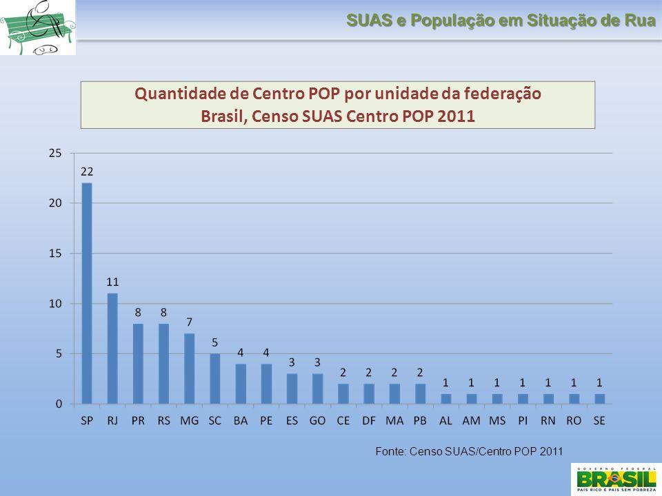 Quantidade de Centro POP por unidade da federação