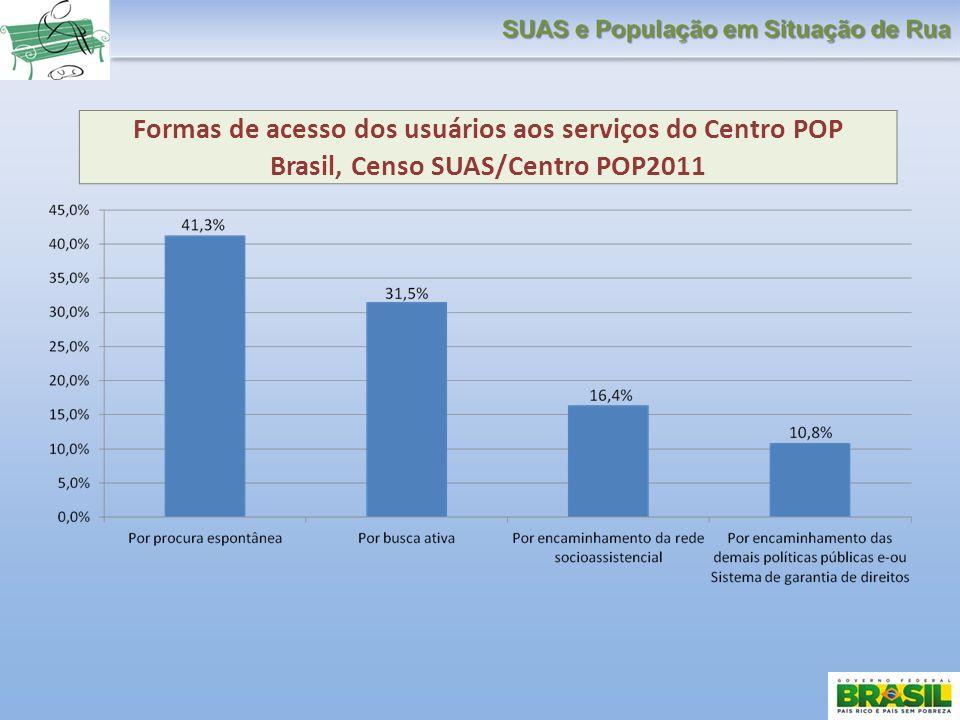 Formas de acesso dos usuários aos serviços do Centro POP