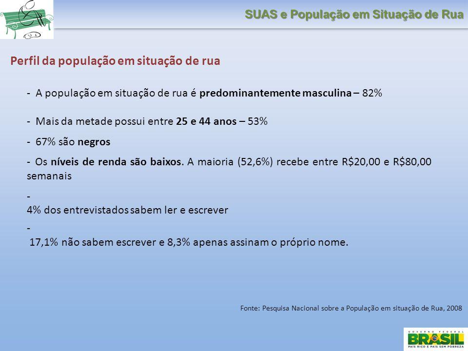 Perfil da população em situação de rua