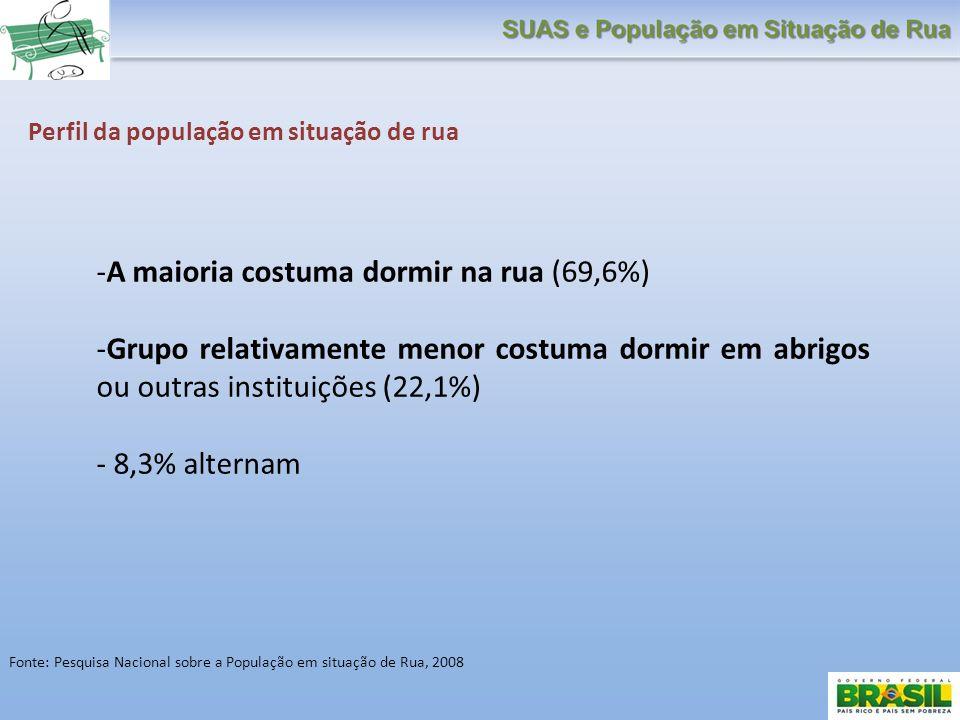 A maioria costuma dormir na rua (69,6%)