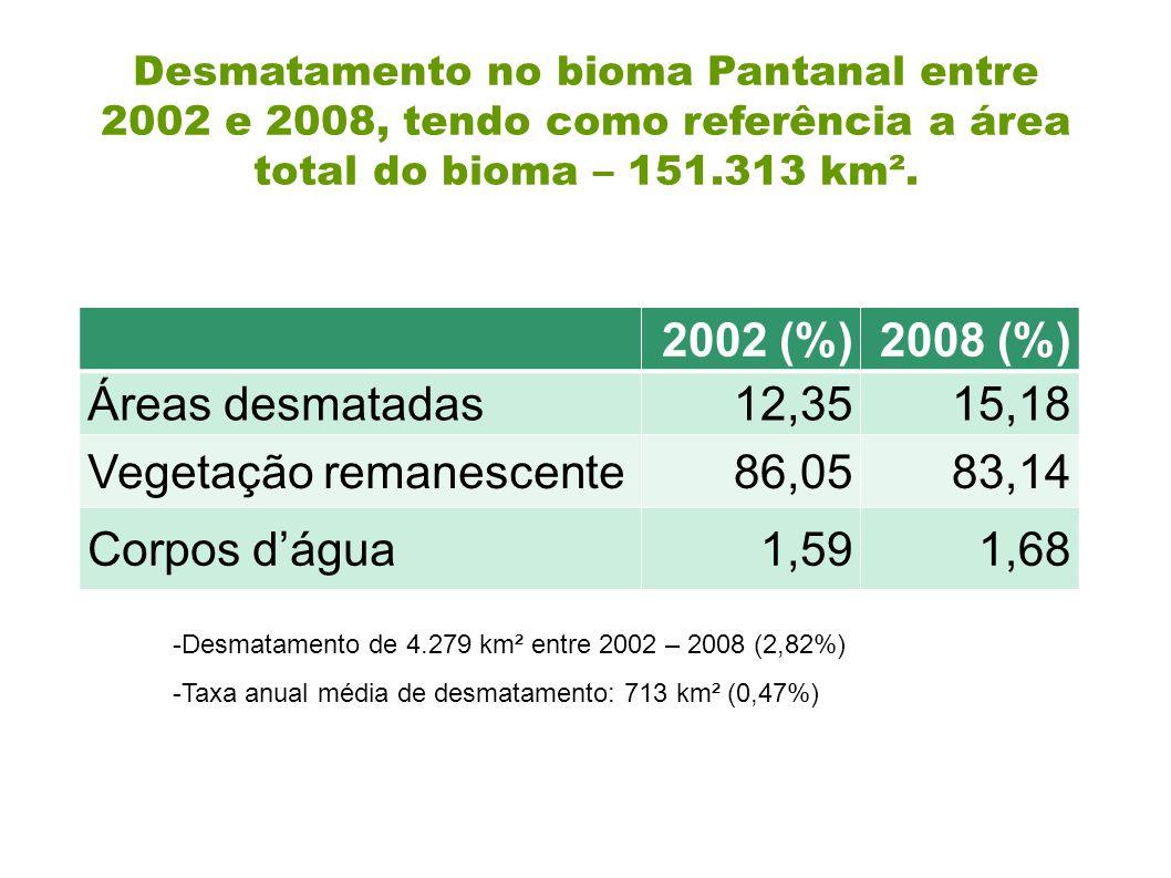 Vegetação remanescente 86,05 83,14 Corpos d'água 1,59 1,68