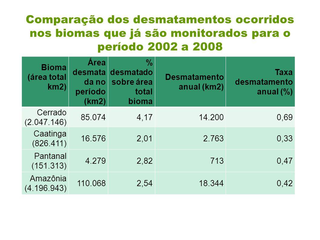 Comparação dos desmatamentos ocorridos nos biomas que já são monitorados para o período 2002 a 2008