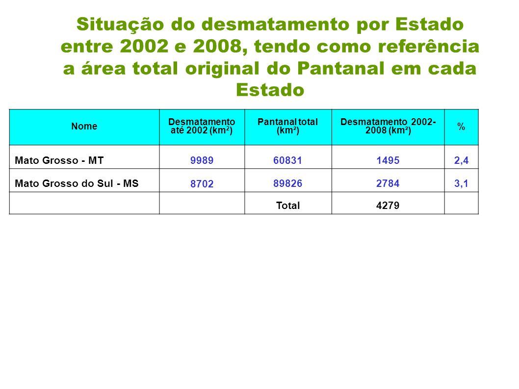 Situação do desmatamento por Estado entre 2002 e 2008, tendo como referência a área total original do Pantanal em cada Estado
