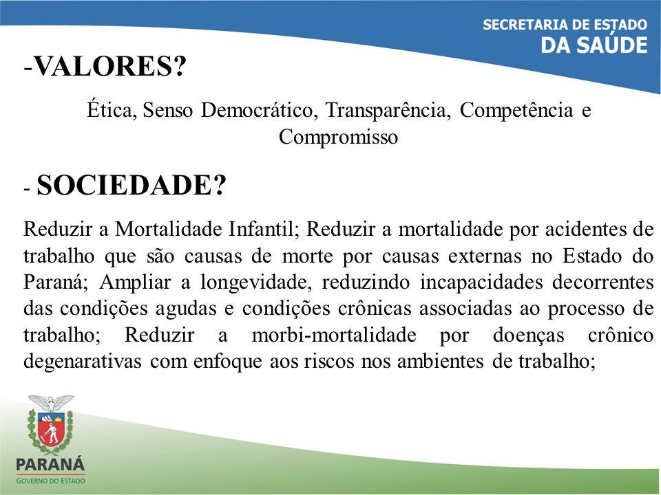 Ética, Senso Democrático, Transparência, Competência e Compromisso