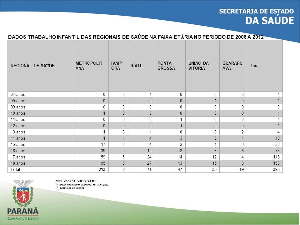 DADOS TRABALHO INFANTIL DAS REGIONAIS DE SAÚDE NA FAIXA ETÁRIA NO PERIODO DE 2006 A 2012