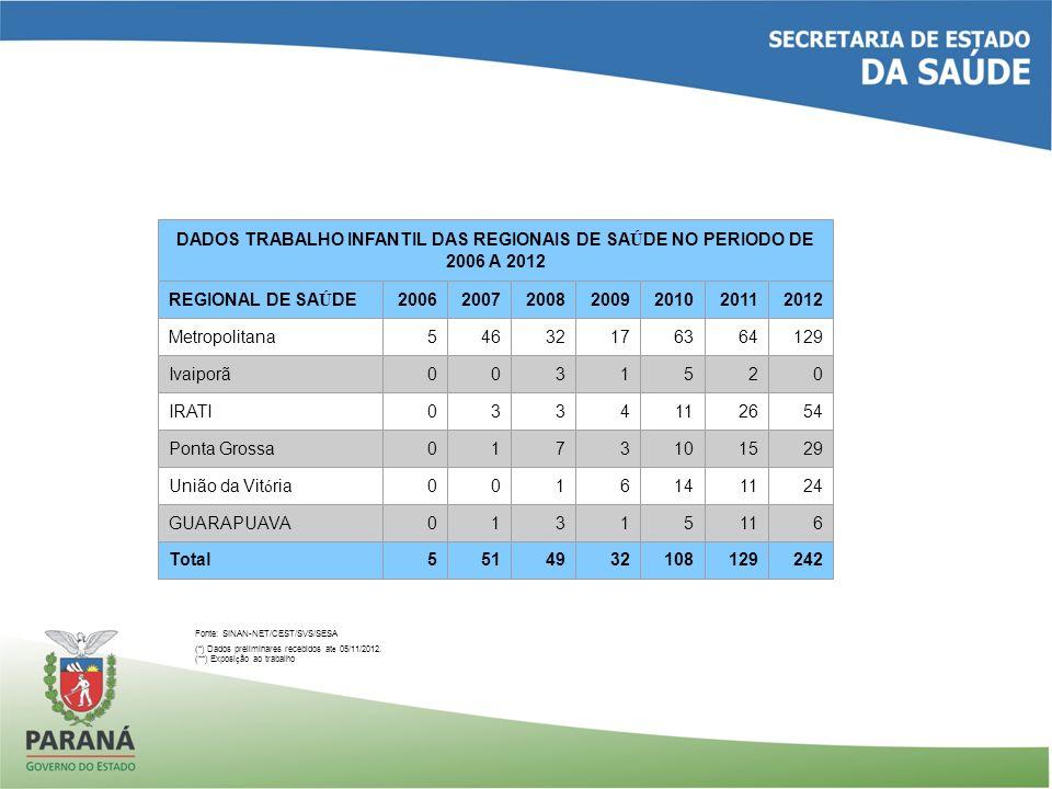 DADOS TRABALHO INFANTIL DAS REGIONAIS DE SAÚDE NO PERIODO DE 2006 A 2012